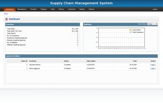 PHP and MySQL Project on Supply Chain Management System
