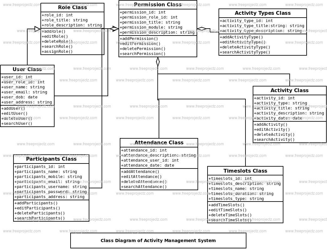 Activity Management System Class Diagram