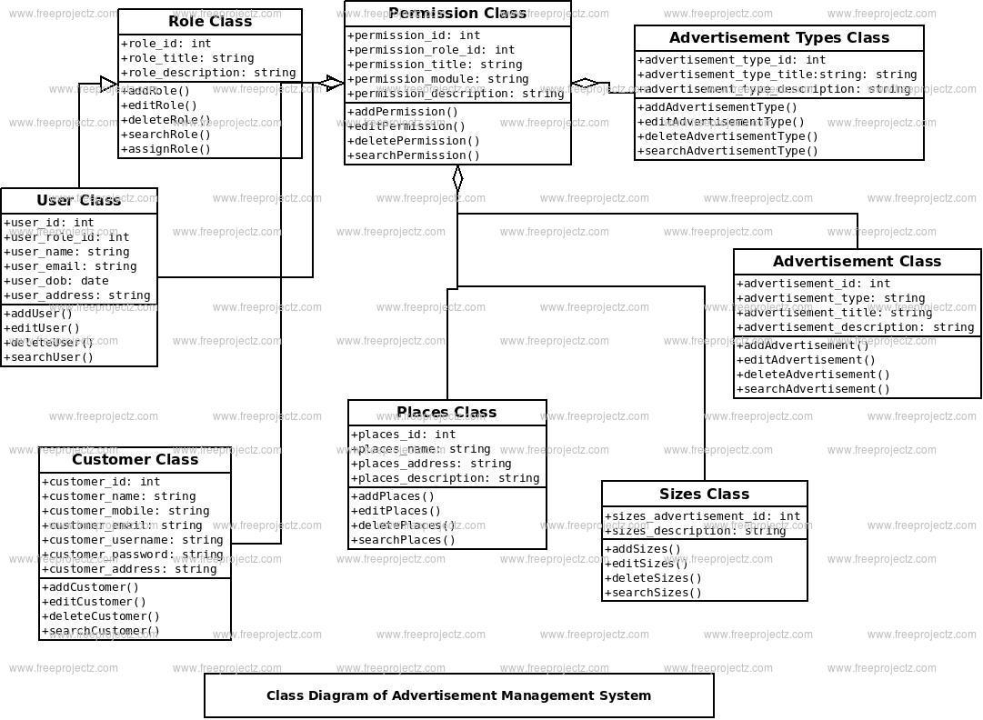 Advertisement Management System Class Diagram