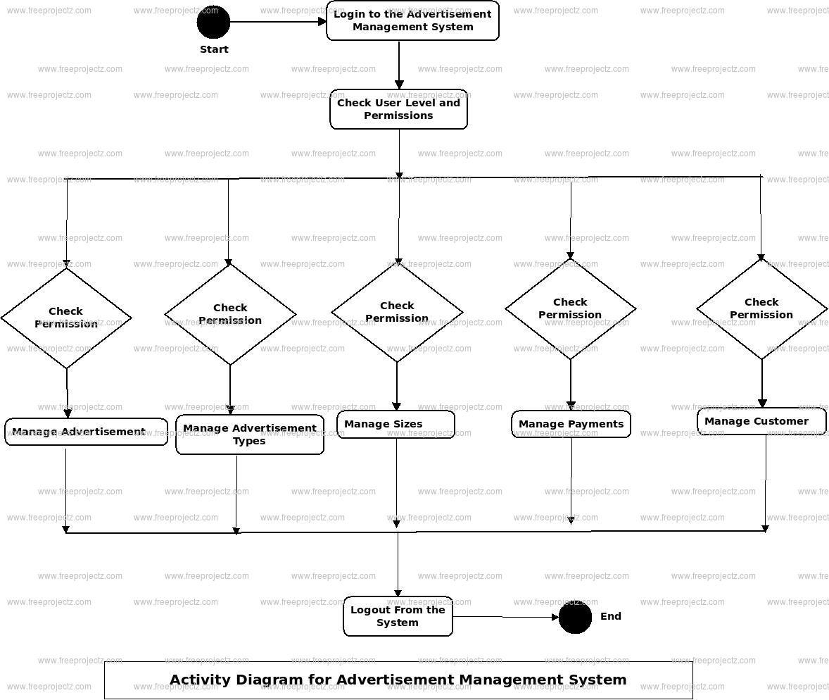 Advertisement Management System Activity Diagram
