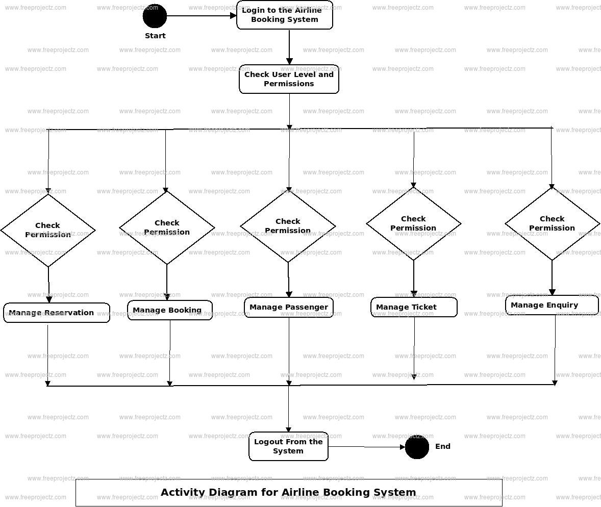 Airline Booking System Activity Diagram