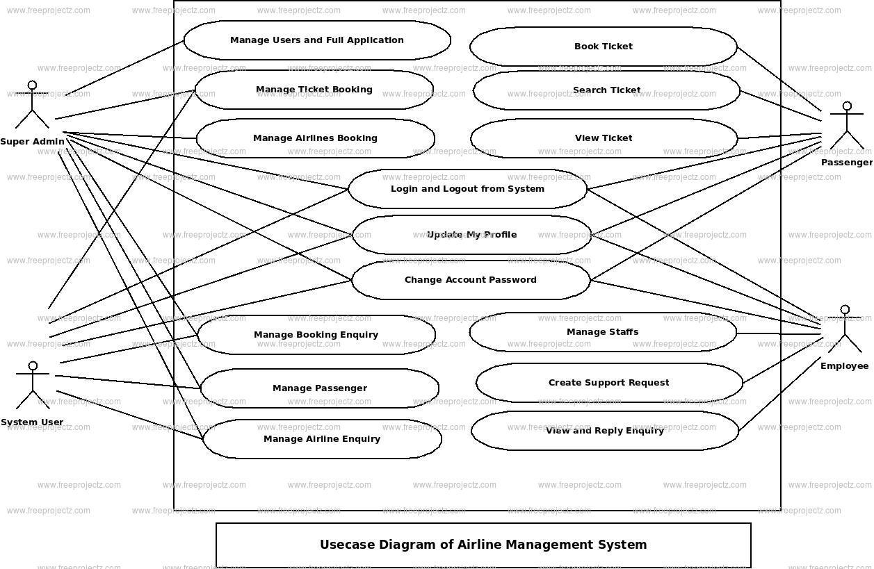 Airline Managmenet System Use Case Diagram