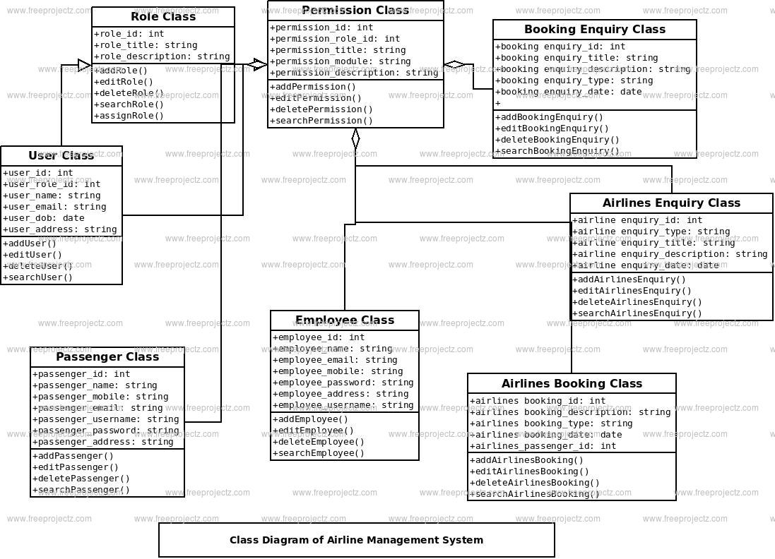 Airline Management System Class Diagram