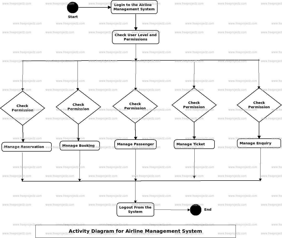 Airlines Management System UML Diagram | FreeProjectz