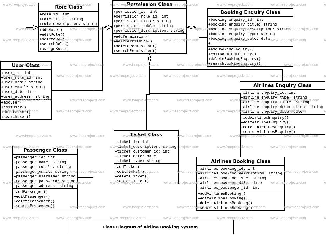 Airline Booking System Class Diagram