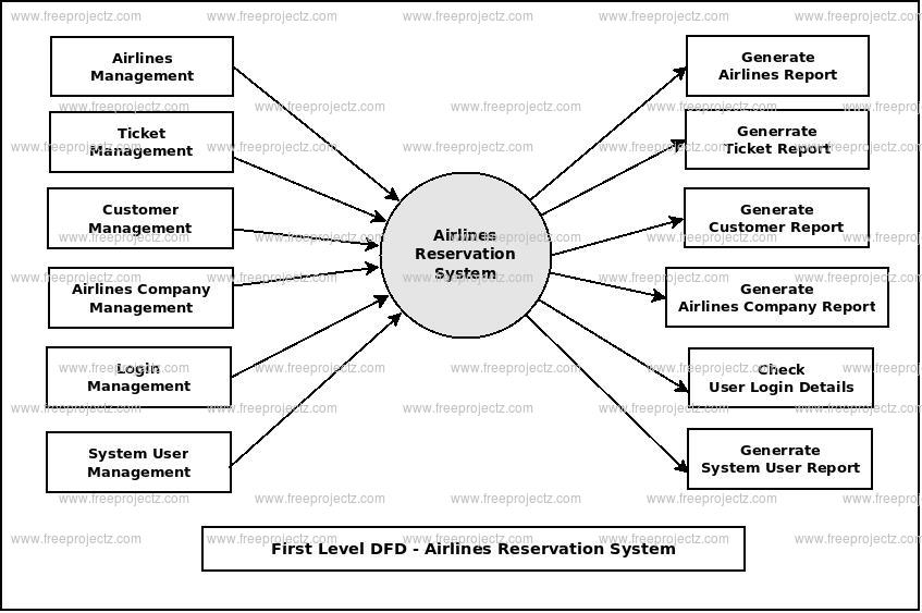 Airlines Reservation System Dataflow Diagram (DFD) FreeProjectz