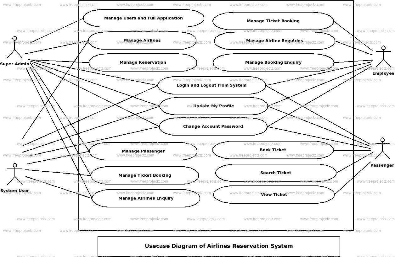 Airlines Reservation System Use Case Diagram