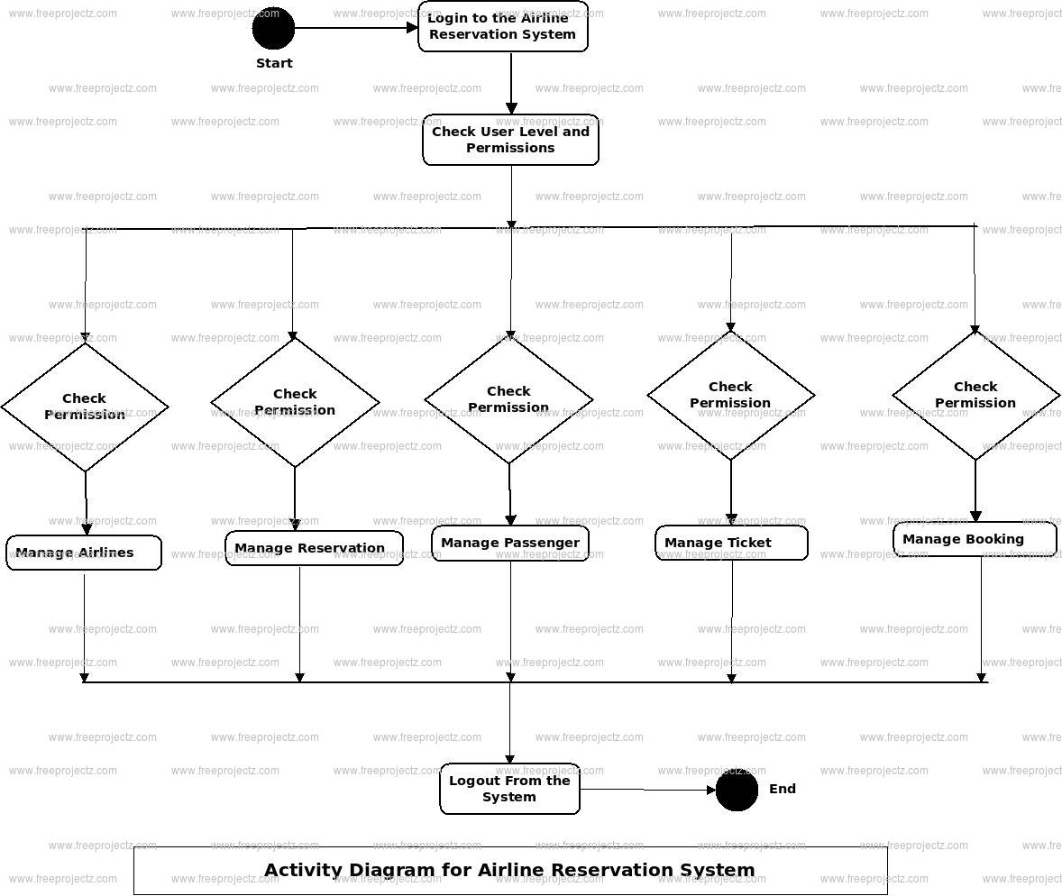 Airlines Reservation System Activity Diagram