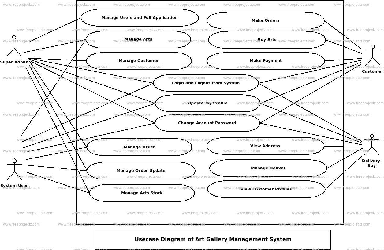 Art Gallery Management System Use Case Diagram
