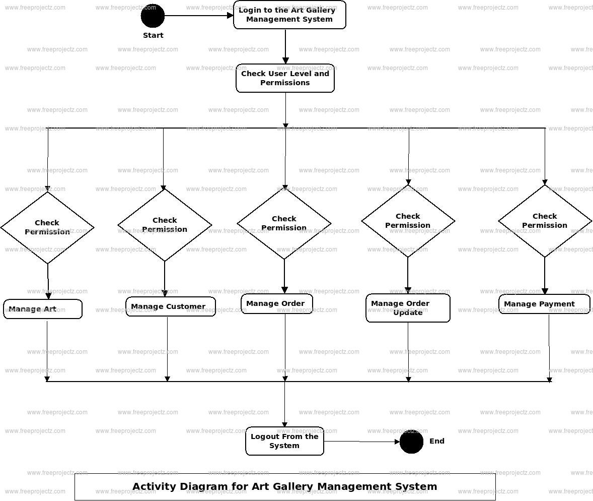 Art Gallery Management System Activity Diagram