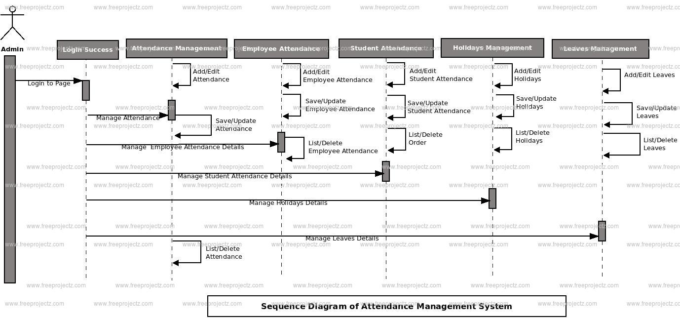 Attendance Management System Sequence UML Diagram | FreeProjectz