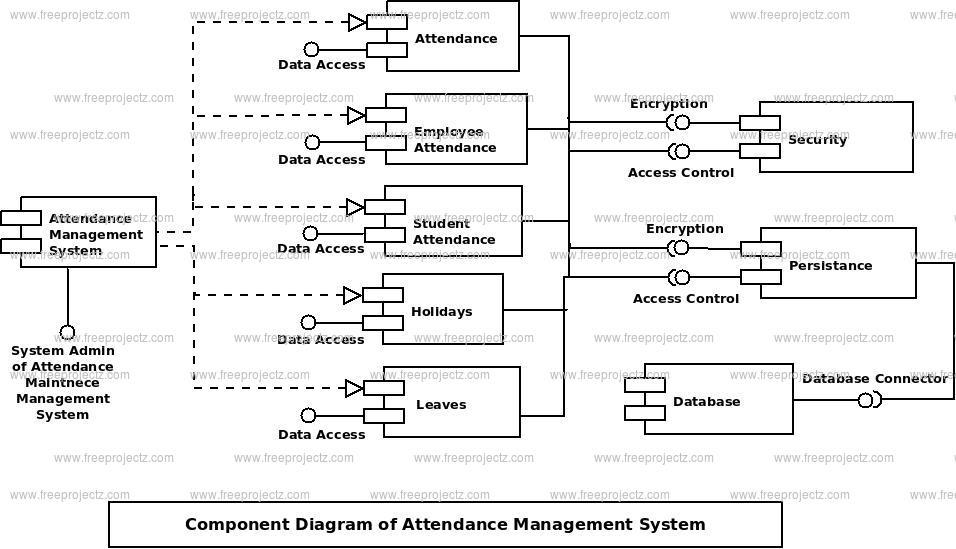 Attendance Management System Component Uml Diagram Freeprojectz