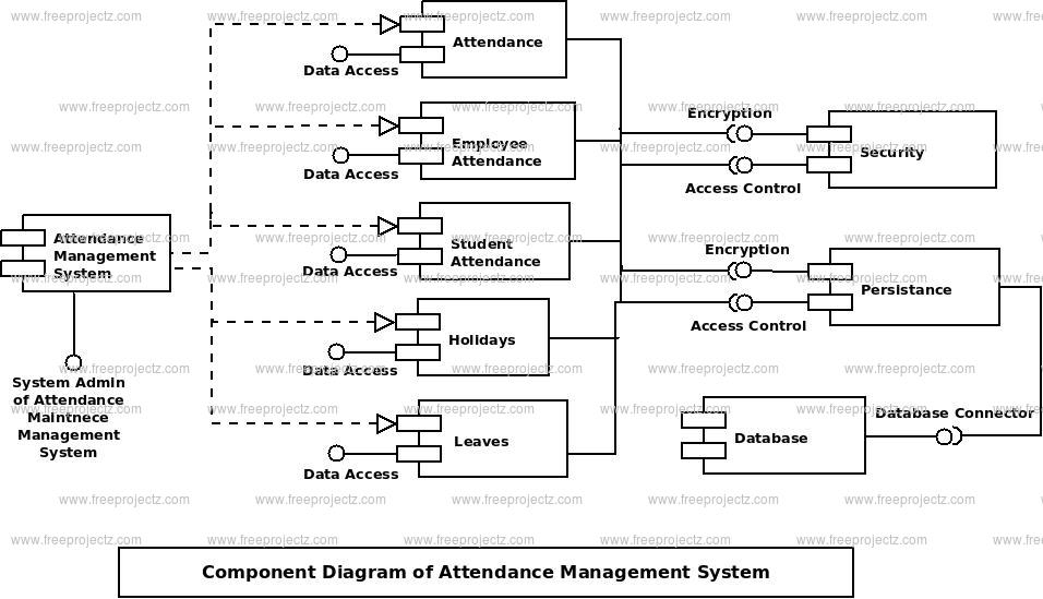 Attendance Management System Component UML Diagram | FreeProjectz