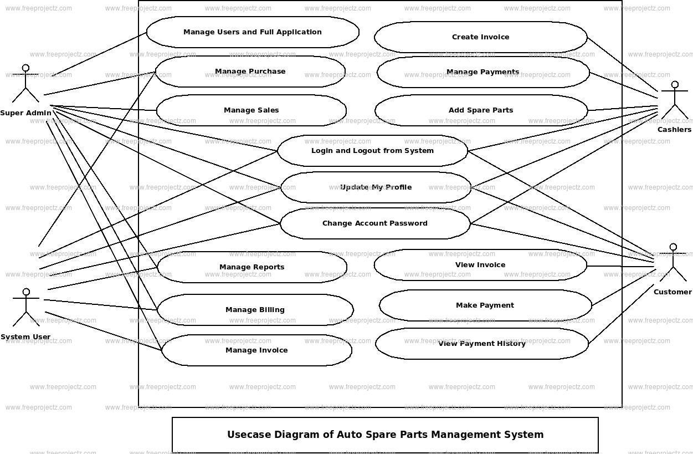 Auto Spare Parts Management System Use Case Diagram