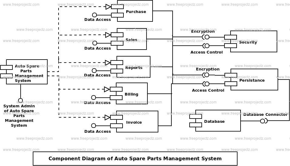 Auto Spare Parts Management System Uml Diagram