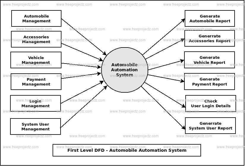 First Level DFD Automobile Automation System