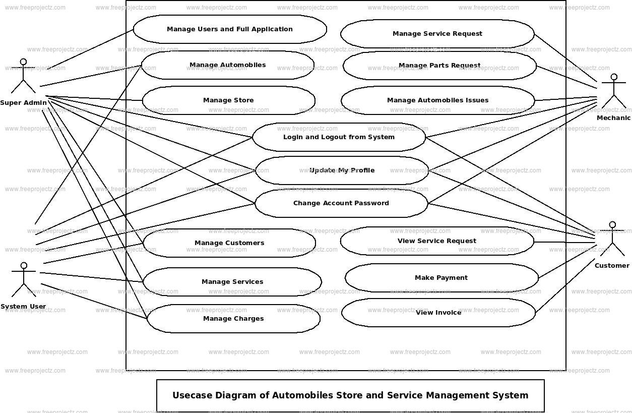 Automobiles Store and Service Management System Use Case Diagram