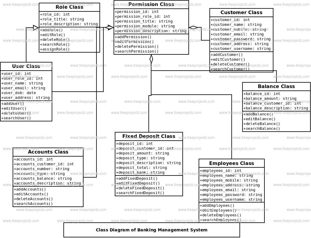 Banking Management System Class Diagram