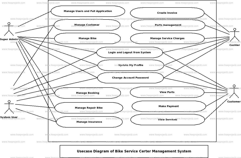 Bike Service Center Management System Use Case Diagram