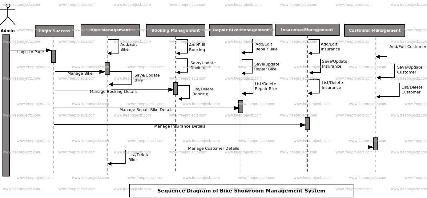bike showroom management system uml diagram