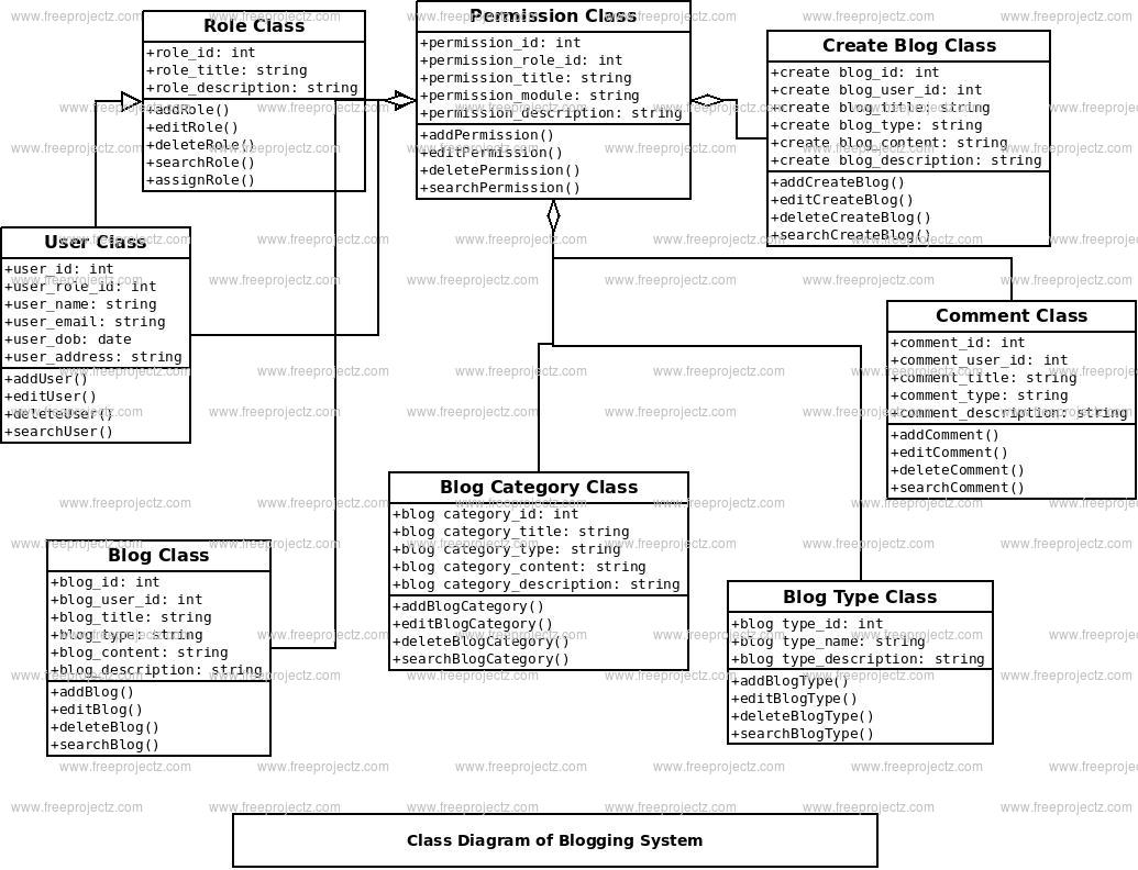 Blogging System Class Diagram