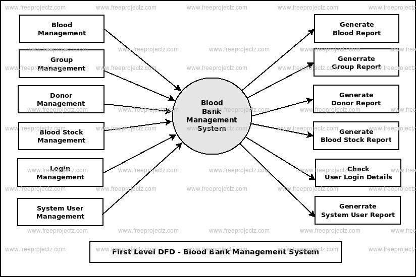 First Level DFD Blood Bank Management System