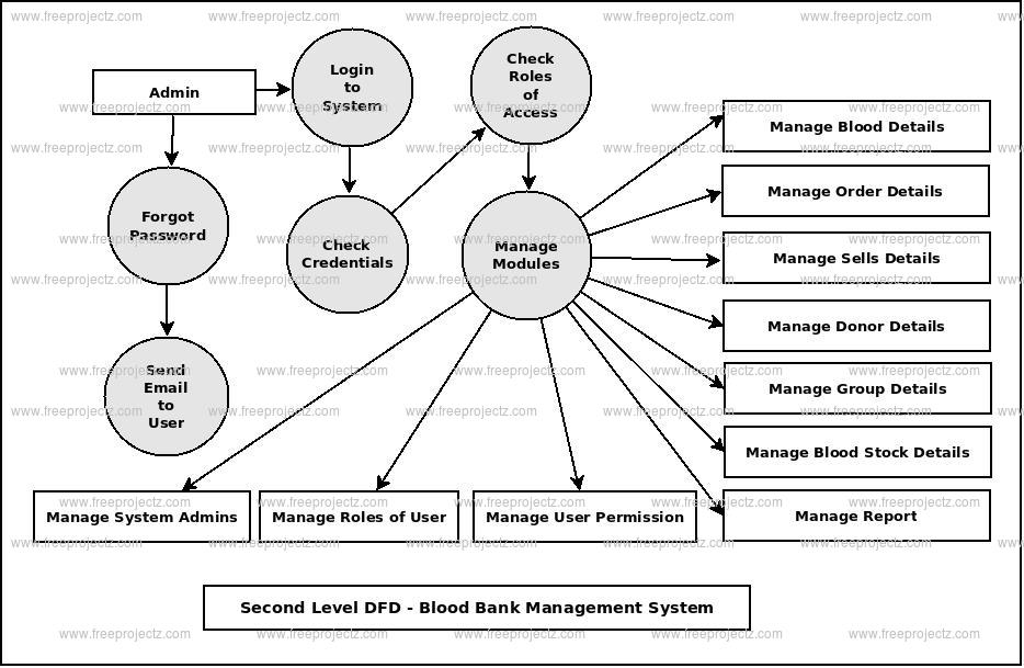 Second Level DFD Blood Bank Management System