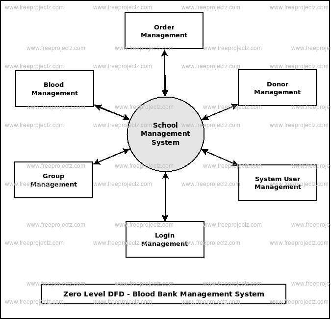 Blood Bank Management System Dataflow Diagram Dfd Freeprojectz