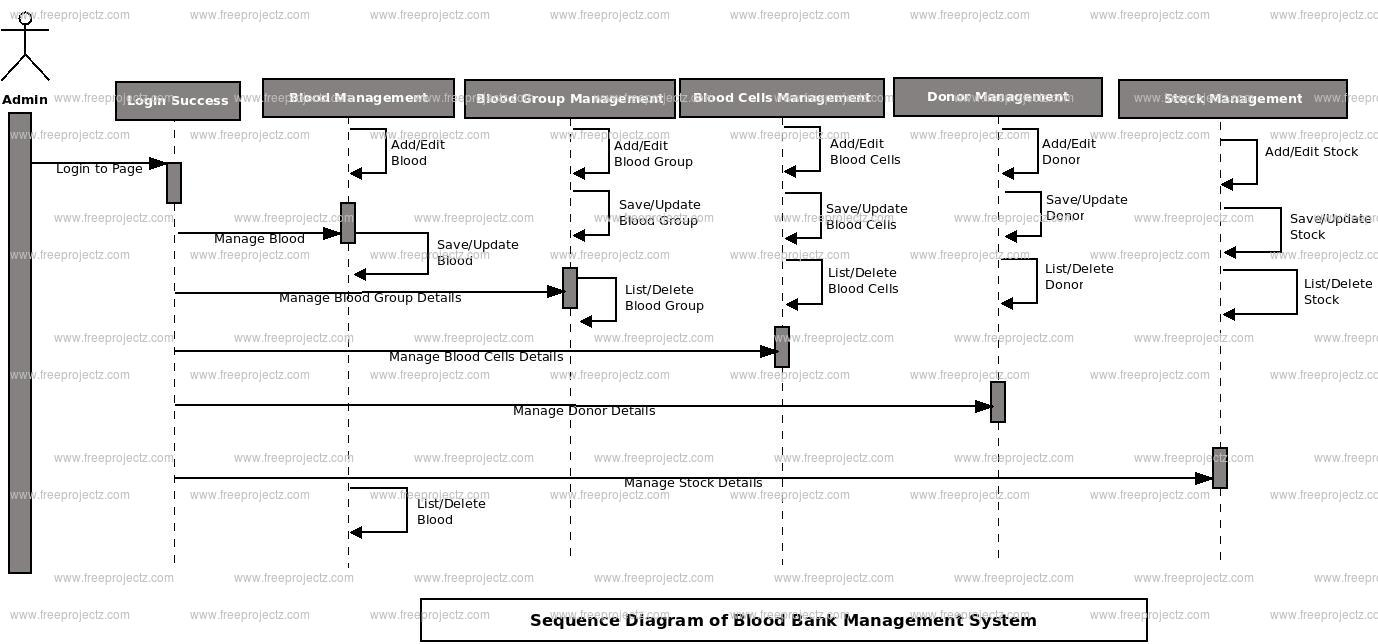 Blood bank management system sequence diagram uml diagram blood object donor object order object patient object blood group object ccuart Choice Image