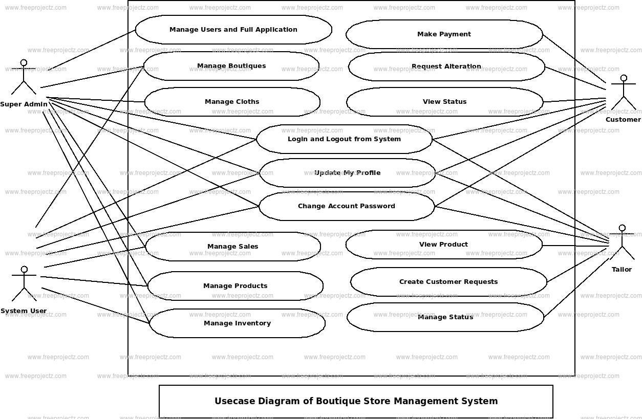 Boutique Store Management System Use Case Diagram