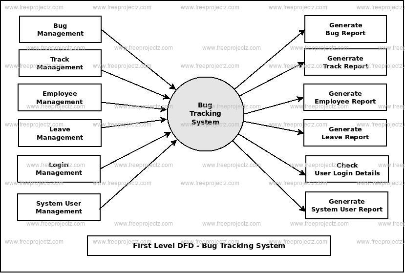 First Level DFD Bug Tracking System