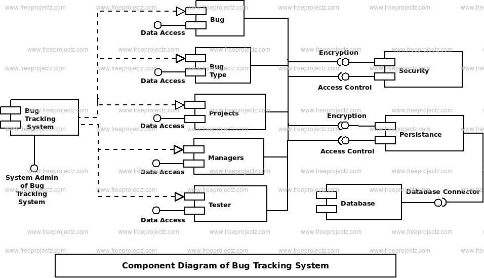 Bug Tracking System Uml Diagram