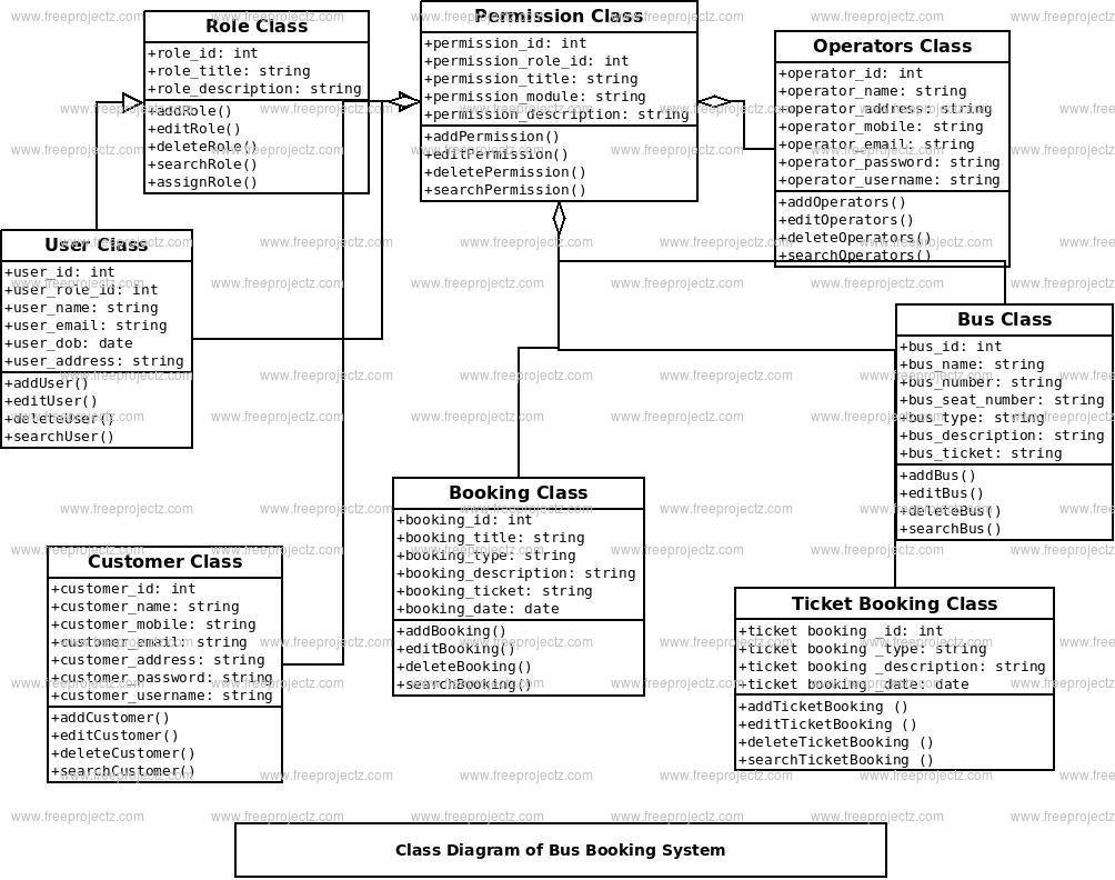 Bus Booking System Class Diagram Freeprojectz
