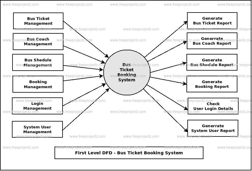 First Level DFD Bus Ticket Booking System