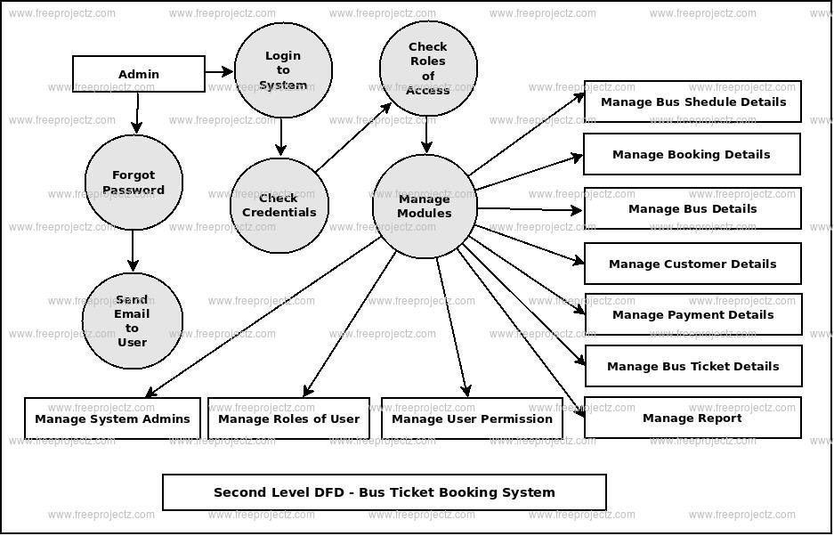 Second Level DFD Bus Ticket Booking System
