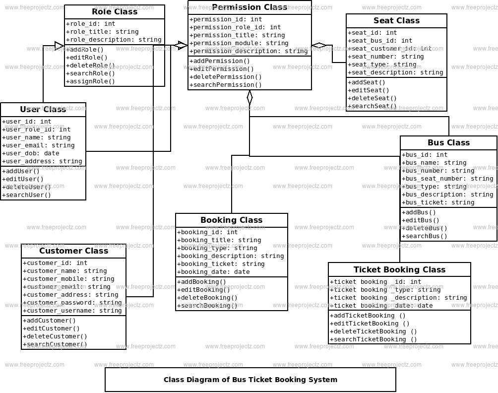 Bus Ticket Booking System Class Diagram