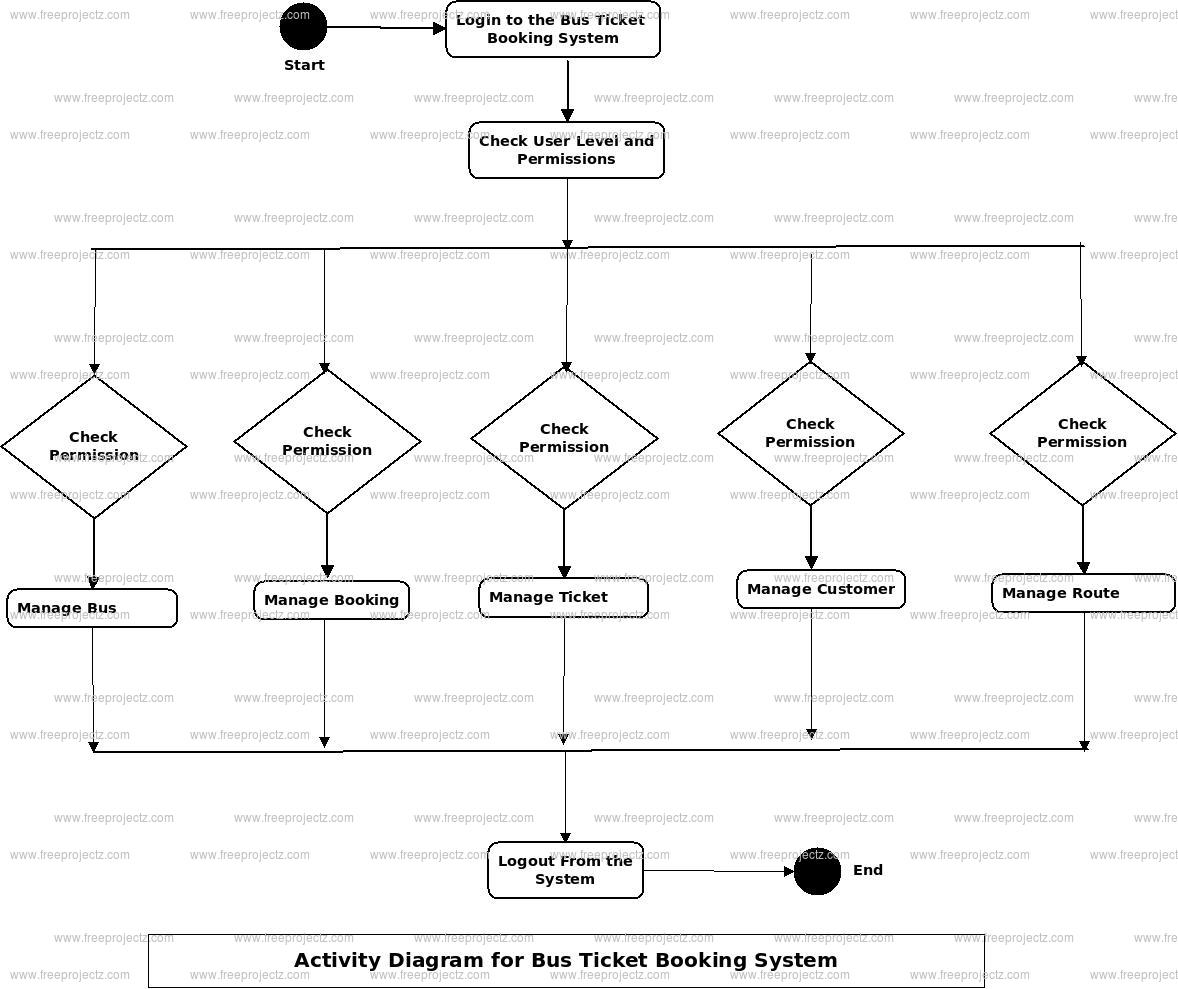 Bus Ticket Booking System Activity Diagram