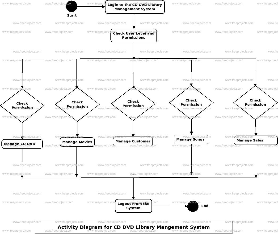 CD DVD Library Management System Activity Diagram