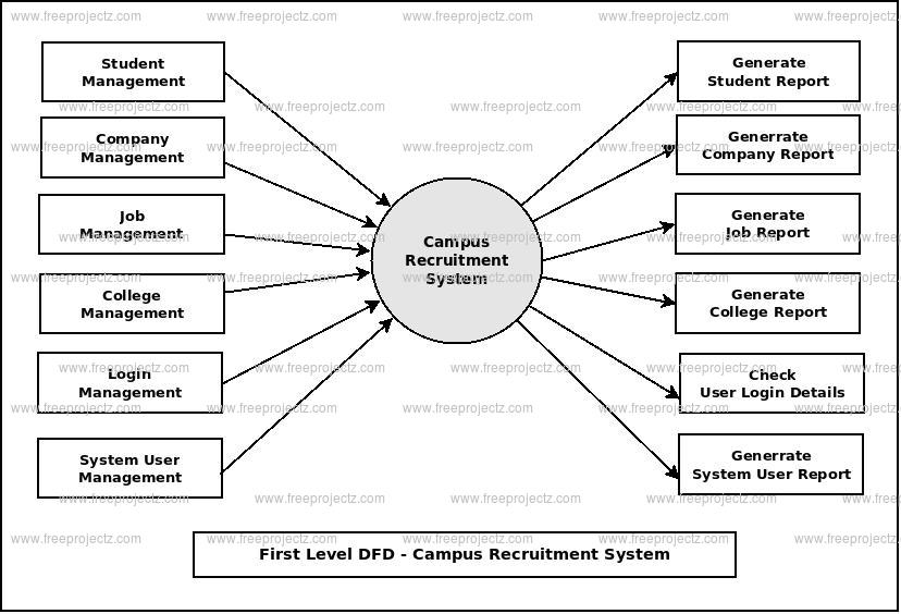 First Level DFD Campus Recruitment System