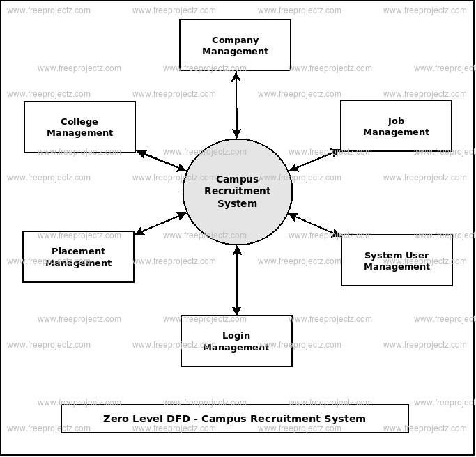 Campus recruitment system dataflow diagram zero level dfd campus recruitment system ccuart Images