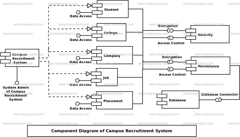 Campus Recruitment System Uml Diagram