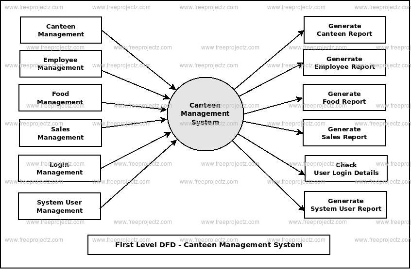First Level DFD Canteen Mannagement System