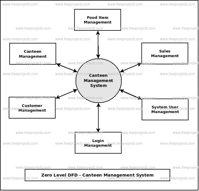Canteen Management System Dataflow Diagram (DFD) FreeProjectz