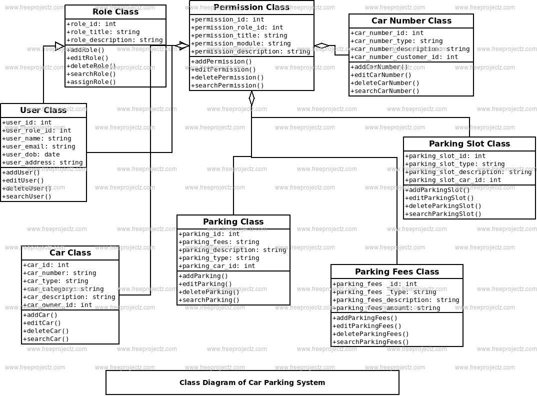 Car Parking System UML Diagram | FreeProjectz