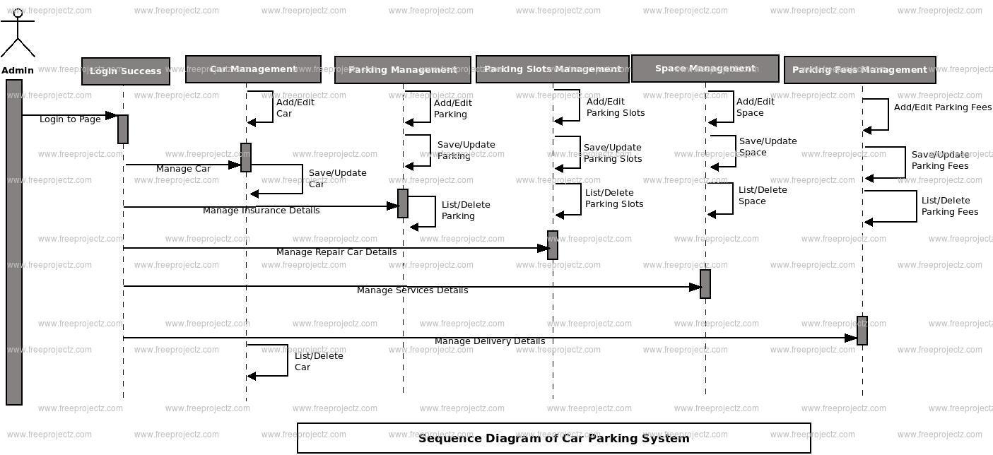 Car Parking System Sequence UML Diagram | FreeProjectz