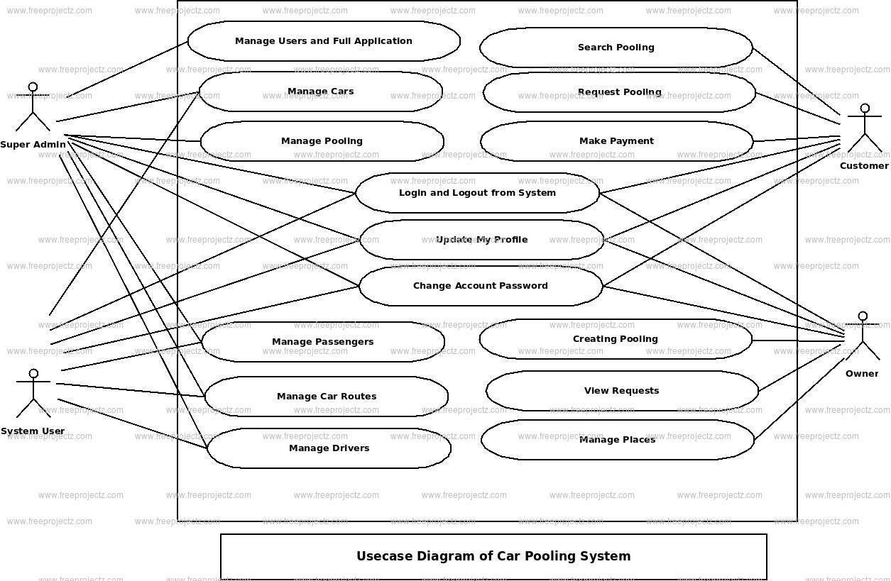 Car Pooling System Use Case Diagram