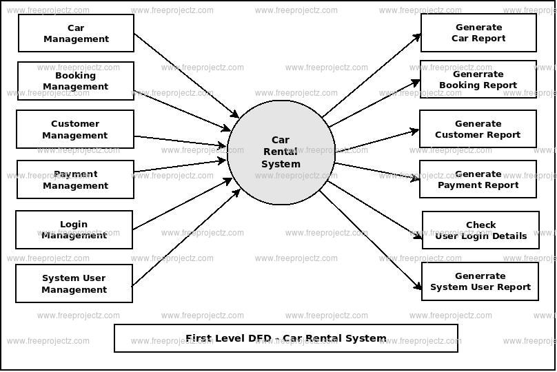 First Level DFD Car Rental System