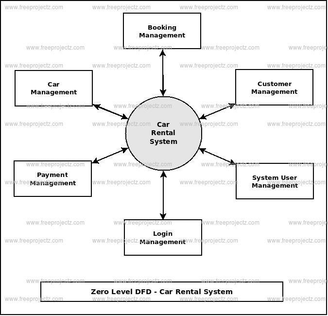 Car Rental System Dataflow Diagram (DFD) FreeProjectz