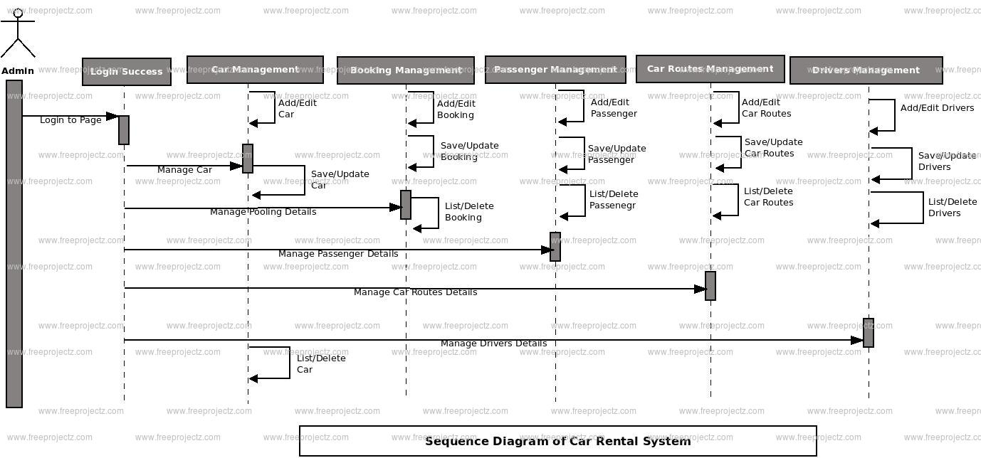 car rental system sequence uml diagram