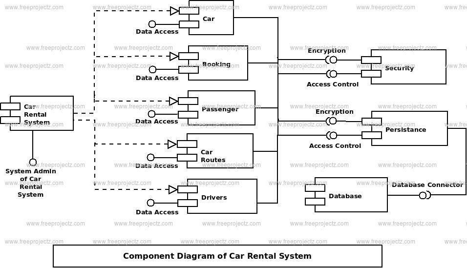 Großzügig Auto Komponenten Diagramm Galerie - Elektrische ...